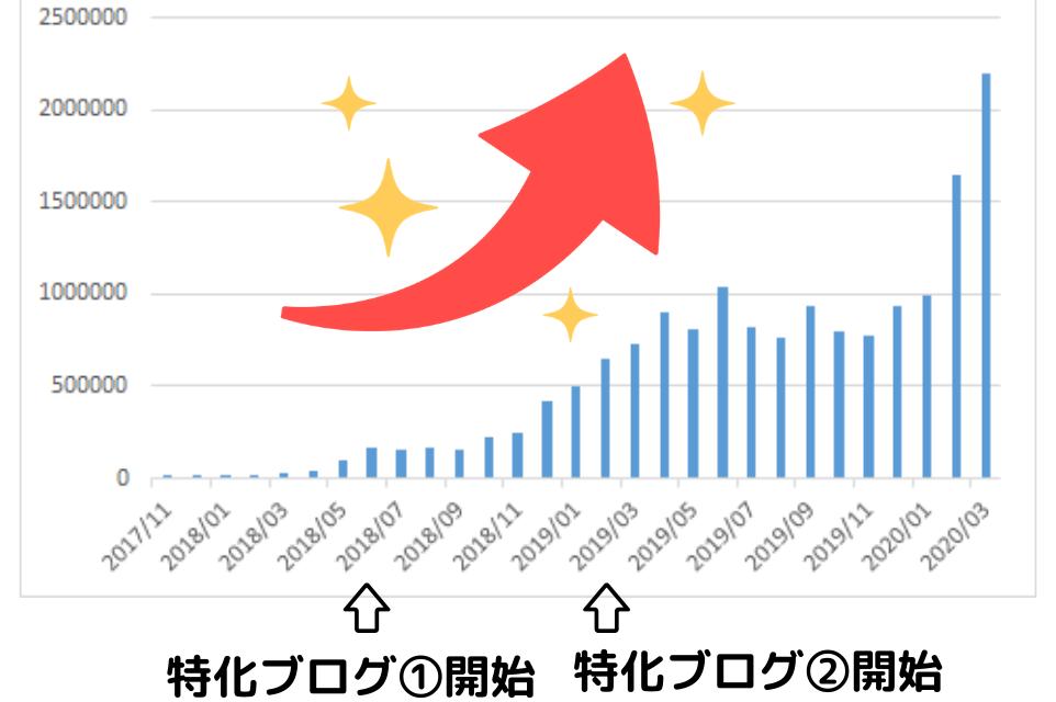 報酬増加グラフ